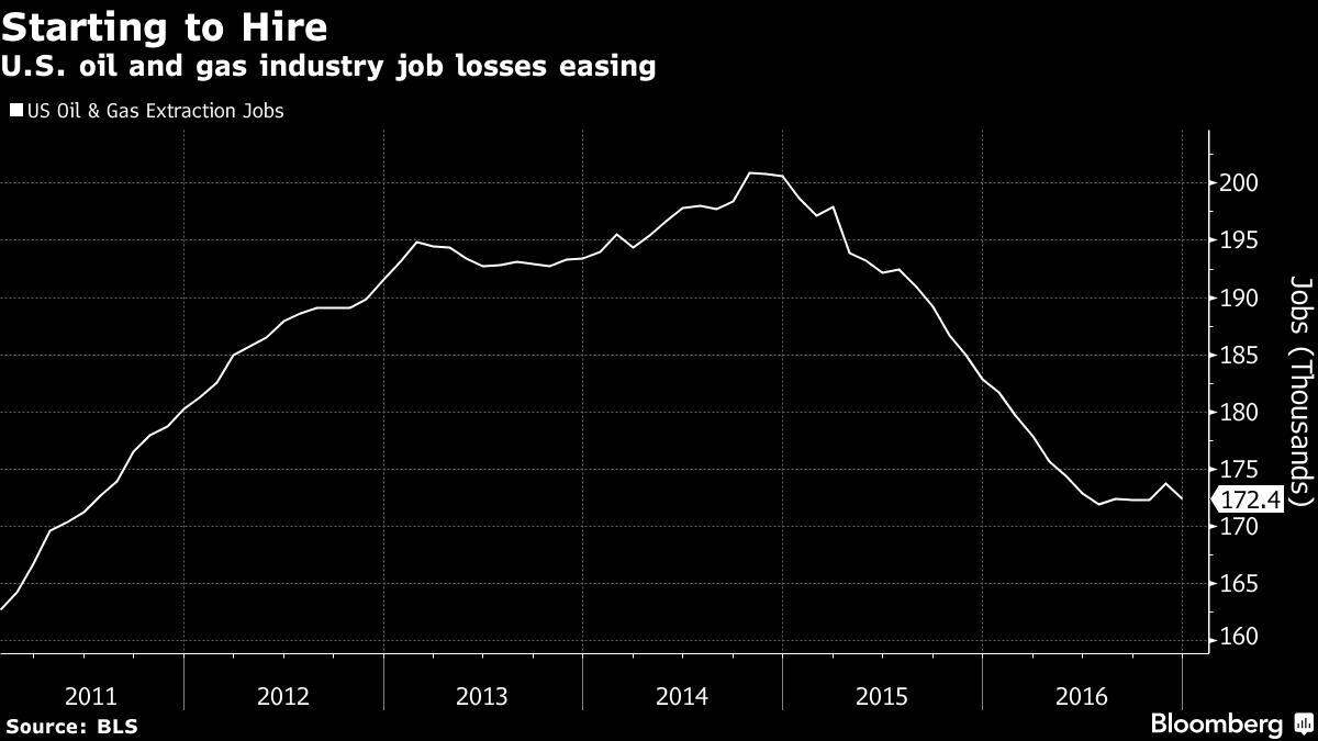 Нефтяники снова набирают рост после потери более полумиллиона рабочих мест