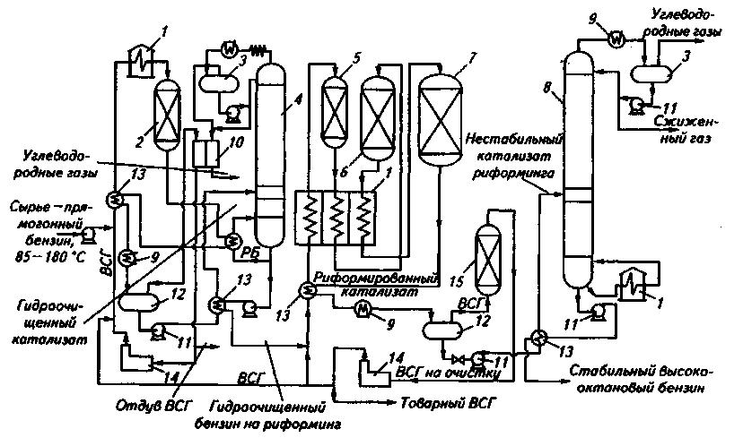 Риформинг нефти схема