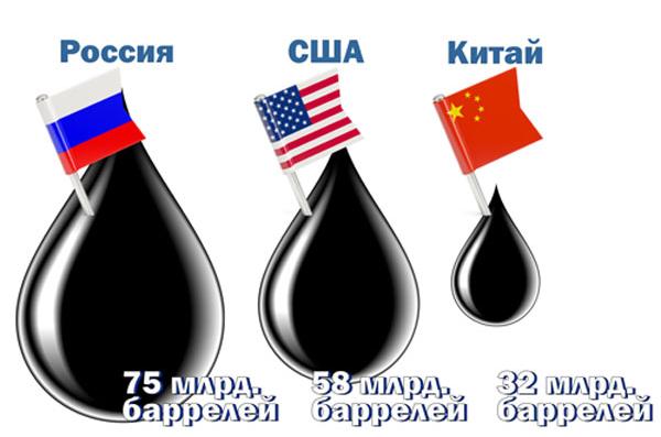 Страны лидеры по запасам нефти